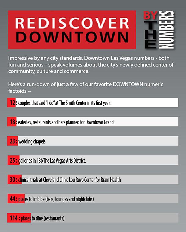 Las Vegas Infographic