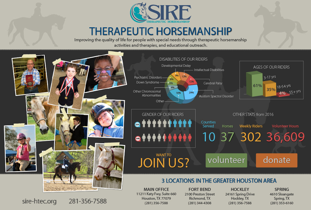SIRE Therapeutic Riding Infographic